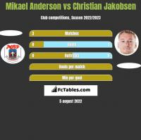 Mikael Anderson vs Christian Jakobsen h2h player stats