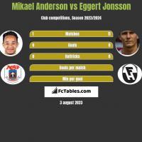 Mikael Anderson vs Eggert Jonsson h2h player stats