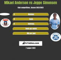Mikael Anderson vs Jeppe Simonsen h2h player stats