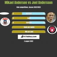 Mikael Anderson vs Joel Andersson h2h player stats