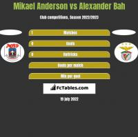 Mikael Anderson vs Alexander Bah h2h player stats