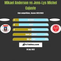 Mikael Anderson vs Jens-Lys Michel Cajuste h2h player stats