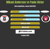 Mikael Anderson vs Paulo Victor h2h player stats