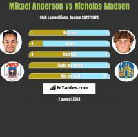 Mikael Anderson vs Nicholas Madsen h2h player stats