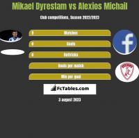 Mikael Dyrestam vs Alexios Michail h2h player stats