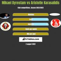Mikael Dyrestam vs Aristotle Karasalidis h2h player stats
