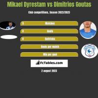 Mikael Dyrestam vs Dimitrios Goutas h2h player stats