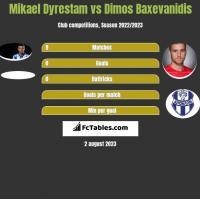 Mikael Dyrestam vs Dimos Baxevanidis h2h player stats