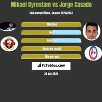 Mikael Dyrestam vs Jorge Casado h2h player stats