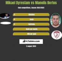 Mikael Dyrestam vs Manolis Bertos h2h player stats