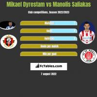 Mikael Dyrestam vs Manolis Saliakas h2h player stats