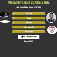 Mikael Dyrestam vs Nikola Zizic h2h player stats