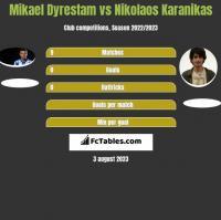 Mikael Dyrestam vs Nikolaos Karanikas h2h player stats
