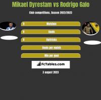 Mikael Dyrestam vs Rodrigo Galo h2h player stats