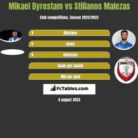 Mikael Dyrestam vs Stilianos Malezas h2h player stats