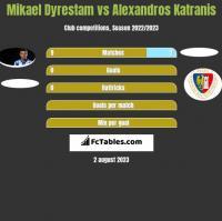 Mikael Dyrestam vs Alexandros Katranis h2h player stats