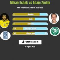 Mikael Ishak vs Adam Zrelak h2h player stats