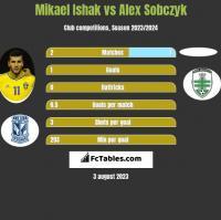 Mikael Ishak vs Alex Sobczyk h2h player stats