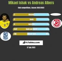 Mikael Ishak vs Andreas Albers h2h player stats