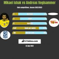 Mikael Ishak vs Andreas Voglsammer h2h player stats