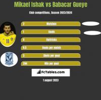 Mikael Ishak vs Babacar Gueye h2h player stats