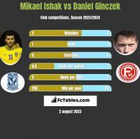 Mikael Ishak vs Daniel Ginczek h2h player stats