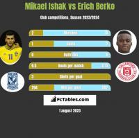 Mikael Ishak vs Erich Berko h2h player stats
