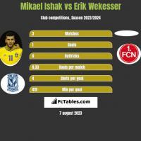 Mikael Ishak vs Erik Wekesser h2h player stats