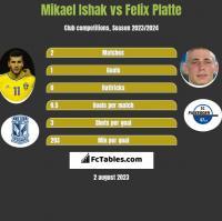 Mikael Ishak vs Felix Platte h2h player stats