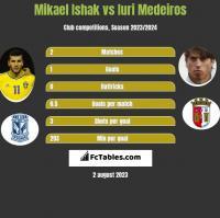 Mikael Ishak vs Iuri Medeiros h2h player stats