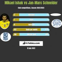 Mikael Ishak vs Jan-Marc Schneider h2h player stats