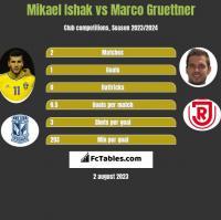 Mikael Ishak vs Marco Gruettner h2h player stats