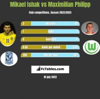 Mikael Ishak vs Maximilian Philipp h2h player stats