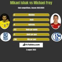 Mikael Ishak vs Michael Frey h2h player stats
