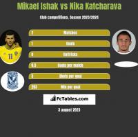 Mikael Ishak vs Nika Katcharava h2h player stats