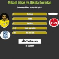 Mikael Ishak vs Nikola Dovedan h2h player stats