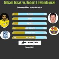 Mikael Ishak vs Robert Lewandowski h2h player stats