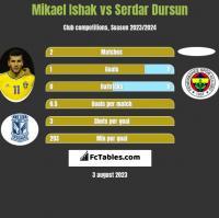 Mikael Ishak vs Serdar Dursun h2h player stats