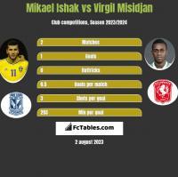Mikael Ishak vs Virgil Misidjan h2h player stats