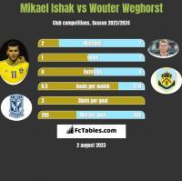 Mikael Ishak vs Wouter Weghorst h2h player stats