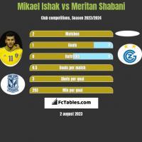 Mikael Ishak vs Meritan Shabani h2h player stats