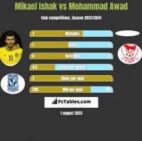 Mikael Ishak vs Mohammad Awad h2h player stats