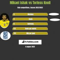 Mikael Ishak vs Torless Knoll h2h player stats