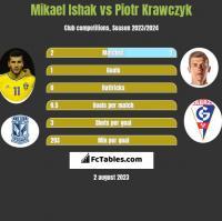 Mikael Ishak vs Piotr Krawczyk h2h player stats