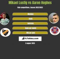 Mikael Lustig vs Aaron Hughes h2h player stats