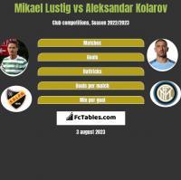Mikael Lustig vs Aleksandar Kolarov h2h player stats