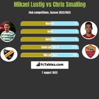 Mikael Lustig vs Chris Smalling h2h player stats