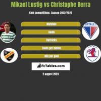 Mikael Lustig vs Christophe Berra h2h player stats