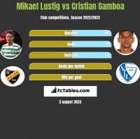 Mikael Lustig vs Cristian Gamboa h2h player stats