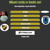 Mikael Lustig vs Daniel Jarl h2h player stats